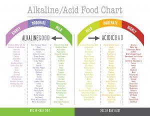 Acid Vs Alkaline Diet