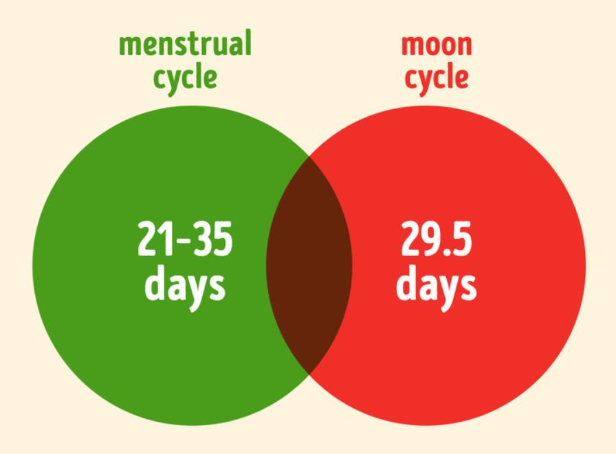 Periods and Moon phase