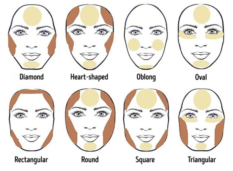 Contouring your face